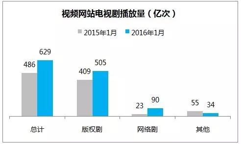 2016年电视剧开年网络收视总结(整体篇)