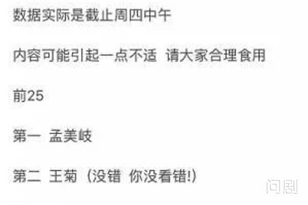 给王菊投票是什么梗 创造101最新排名第二