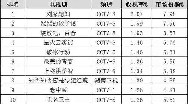 19年上半年收视率最高最高的10部剧 CCTV8占8部《知否》排第8